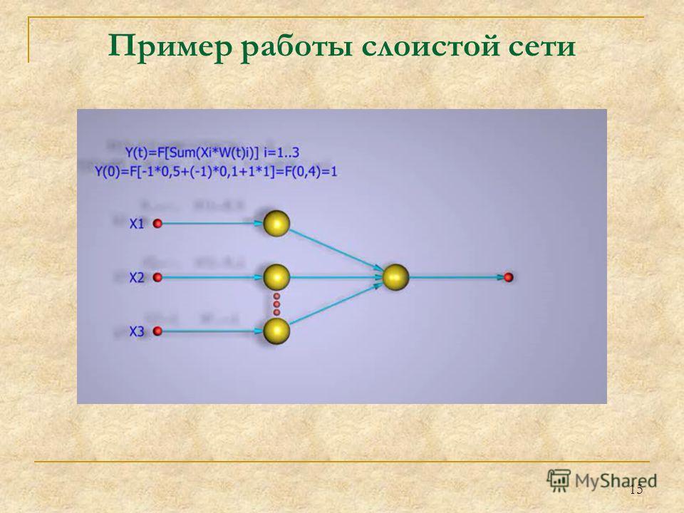 15 Пример работы слоистой сети