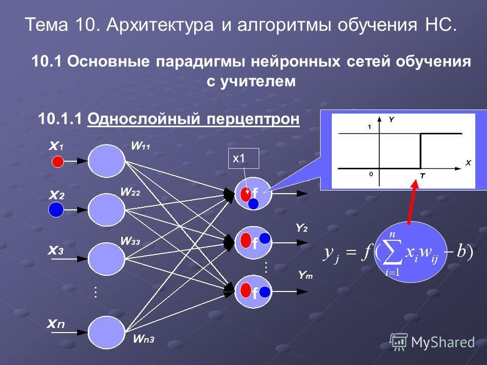 Тема 10. Архитектура и алгоритмы обучения НС. 10.1 Основные парадигмы нейронных сетей обучения с учителем 10.1.1 Однослойный перцептрон f f f х1