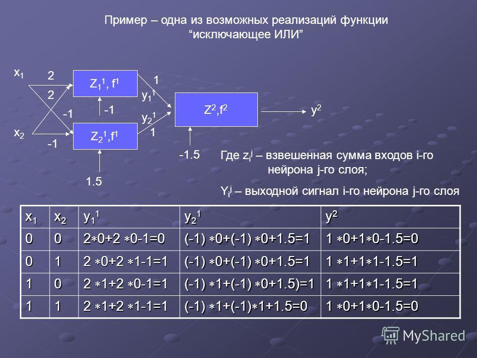 Пример – одна из возможных реализаций функцииисключающее ИЛИ Z 1 1, f 1 Z 2 1,f 1 Z 2,f 2 y2y2 x1x1 x2x2 1.5 2 1 1 2 y21y21 y11y11 Где z i j – взвешенная сумма входов i-го нейрона j-го слоя; Y i j – выходной сигнал i-го нейрона j-го слоя x1x1x1x1 x2x