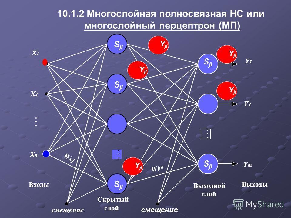 10.1.2 Многослойная полносвязная НС или многослойный перцептрон (МП) слой X 1 X 2 X n... Скрытый Входы W nj W jm Выходной слой Выходы Y 1 Y 2 Y m смещение S jl Y jl S jl Y jl S jl Y jl