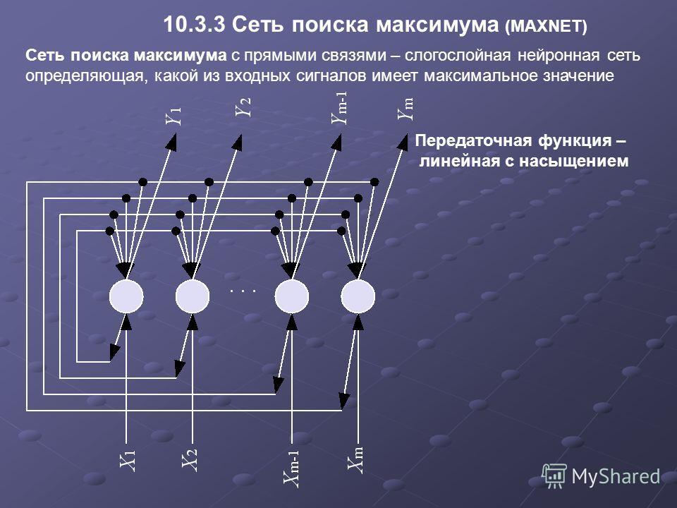 10.3.3 Сеть поиска максимума (MAXNET) Сеть поиска максимума с прямыми связями – слогослойная нейронная сеть определяющая, какой из входных сигналов имеет максимальное значение Передаточная функция – линейная с насыщением