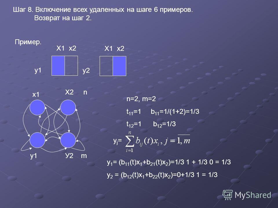 Шаг 8. Включение всех удаленных на шаге 6 примеров. Возврат на шаг 2. Пример. Х1 х2 у1 Х1 х2 у2 у1У2 m х1 Х2 n n=2, m=2 t 11 =1 b 11 =1/(1+2)=1/3 t 12 =1 b 12 =1/3 yj=yj= y 1 = (b 11 (t)x 1 +b 21 (t)x 2 )=1/3 1 + 1/3 0 = 1/3 y 2 = (b 12 (t)x 1 +b 22