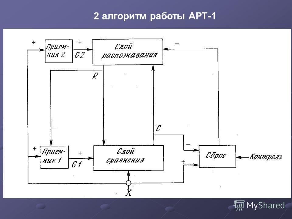 2 алгоритм работы АРТ-1