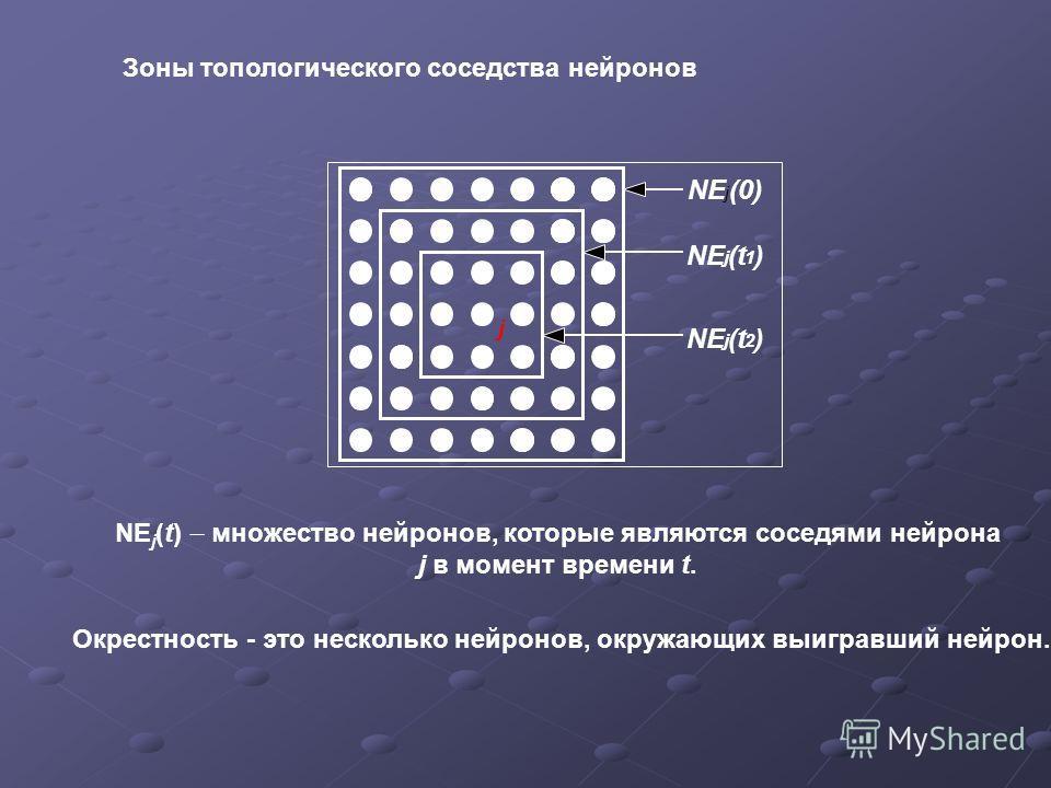 Зоны топологического соседства нейронов j NE j (0) NE j (t 1 ) NE j (t 2 ) NE j (t) множество нейронов, которые являются соседями нейрона j в момент времени t. Окрестность - это несколько нейронов, окружающих выигравший нейрон.