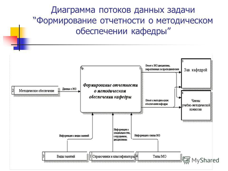 Диаграмма потоков данных задачи Формирование отчетности о методическом обеспечении кафедры