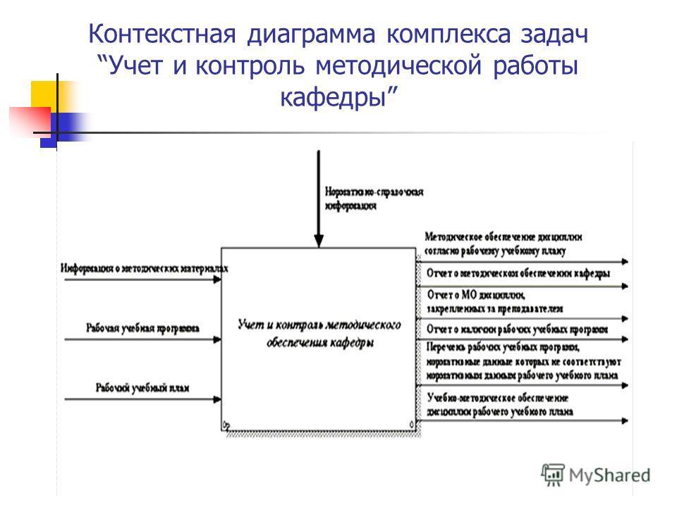 Презентация на тему Курсовая работа На тему Выбор К соседей в  5 Контекстная диаграмма комплекса задач Учет и контроль методической работы кафедры