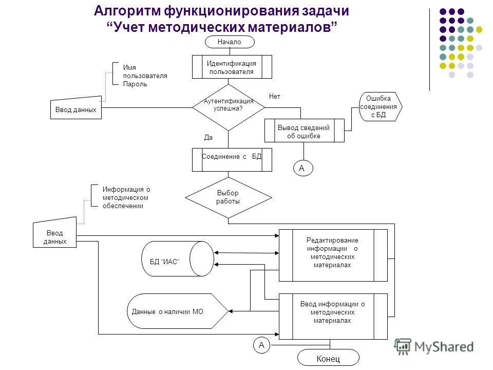 Презентация на тему Курсовая работа На тему Выбор К соседей в  8 Алгоритм функционирования