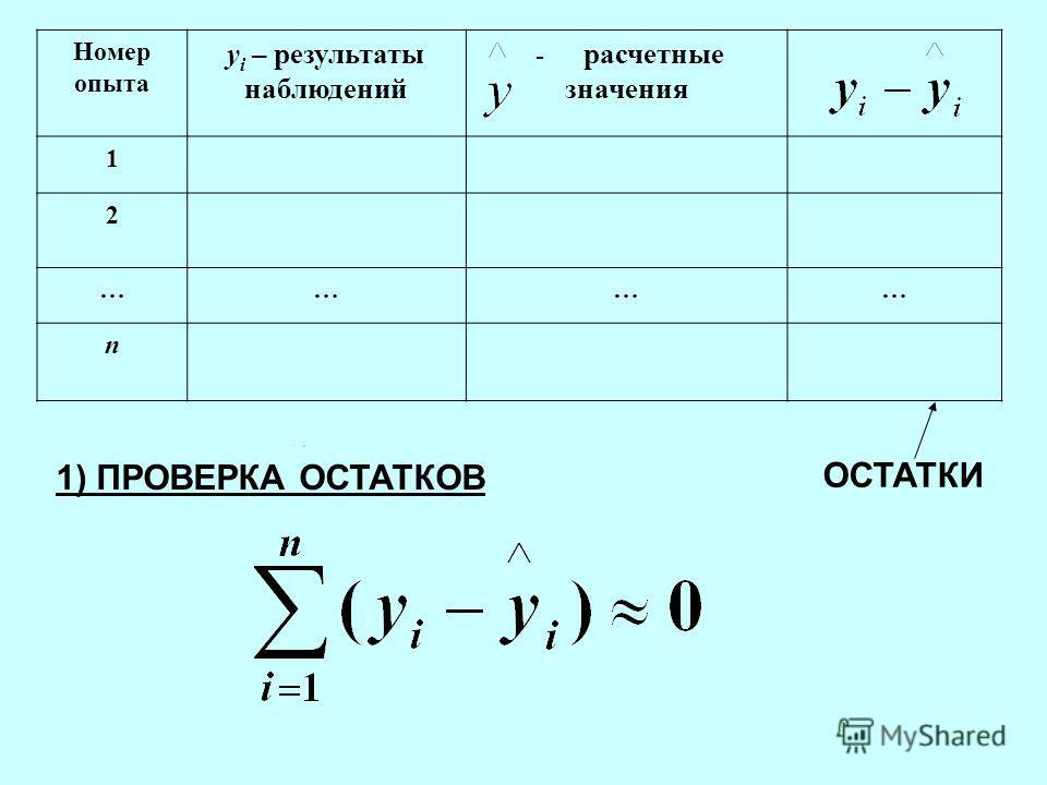 ОСТАТКИ 1) ПРОВЕРКА ОСТАТКОВ Номер опыта y i – результаты наблюдений - расчетные значения 1 2 ………… n