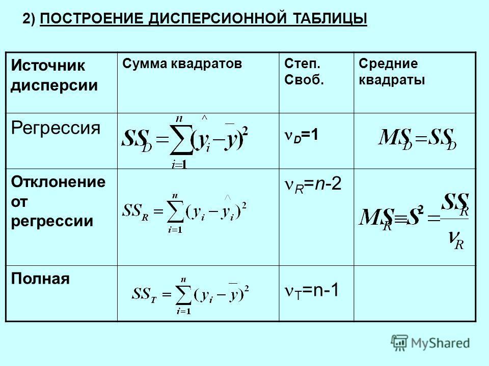 2) ПОСТРОЕНИЕ ДИСПЕРСИОННОЙ ТАБЛИЦЫ Источник дисперсии Сумма квадратовСтеп. Своб. Средние квадраты Регрессия Отклонение от регрессии R =n-2 Полная D =1 T =n-1
