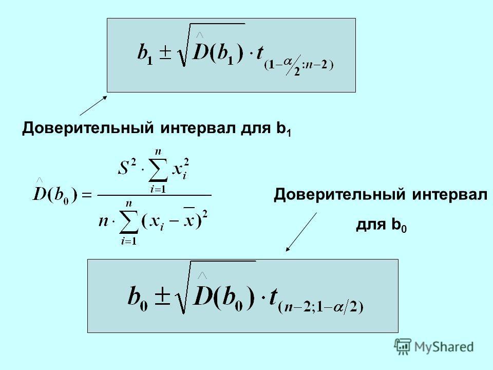 Доверительный интервал для b 1 Доверительный интервал для b 0