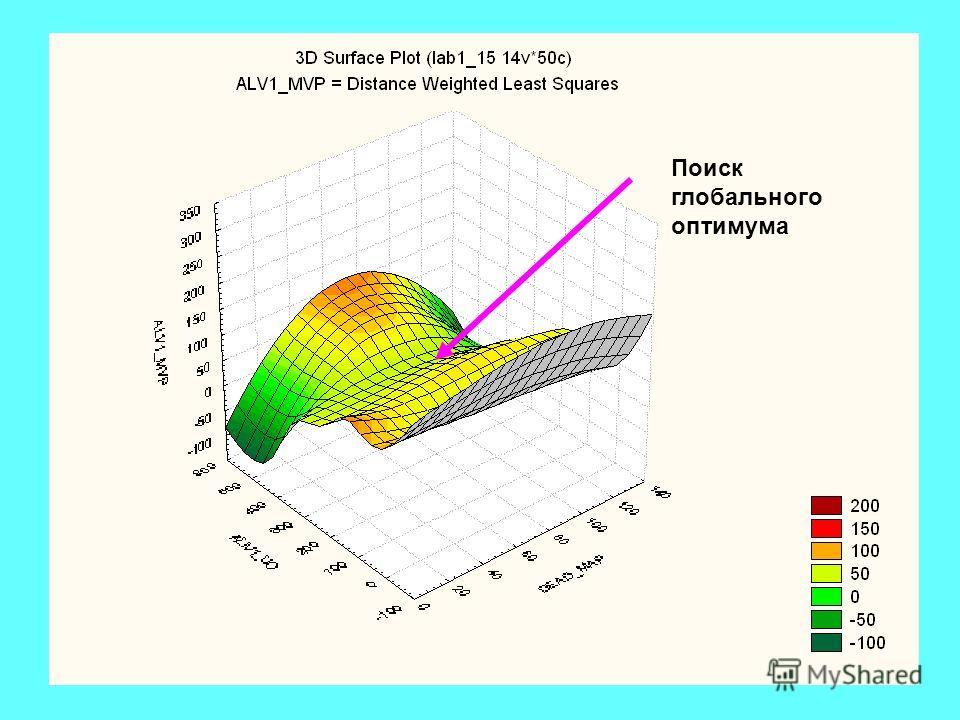 ГА = (P0,, l, s, р, f, t) Поиск глобального оптимума