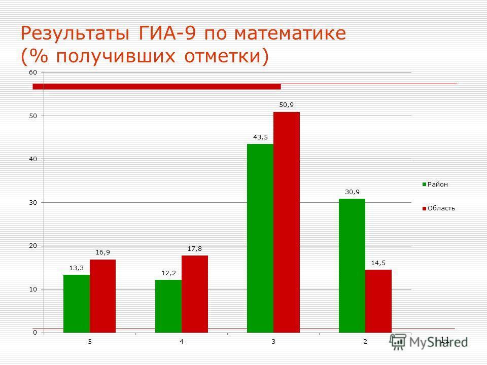 11 Результаты ГИА-9 по математике (% получивших отметки)