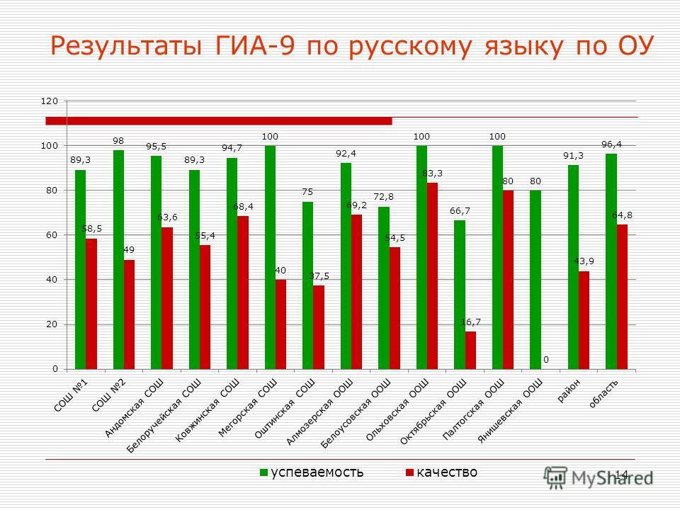 14 Результаты ГИА-9 по русскому языку по ОУ