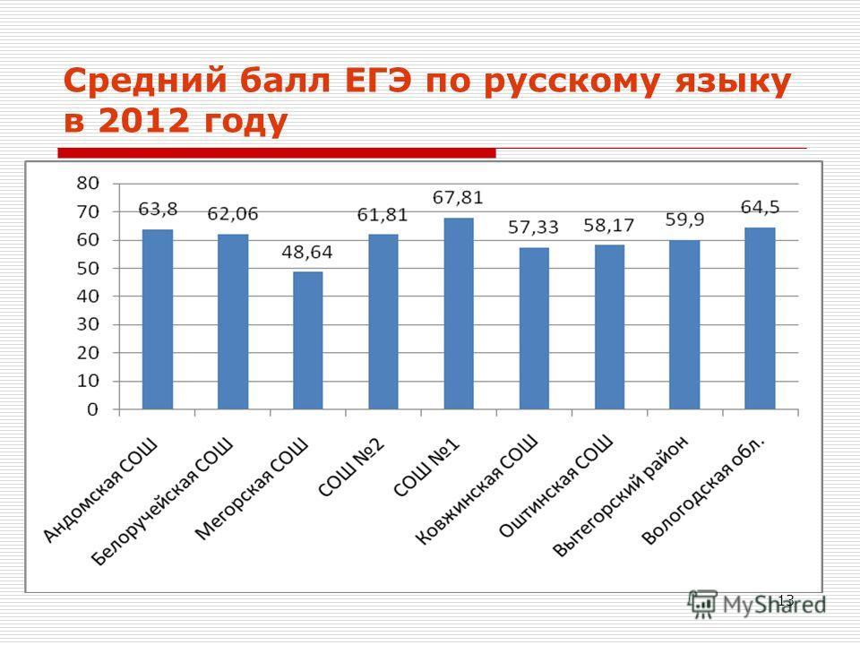 13 Средний балл ЕГЭ по русскому языку в 2012 году