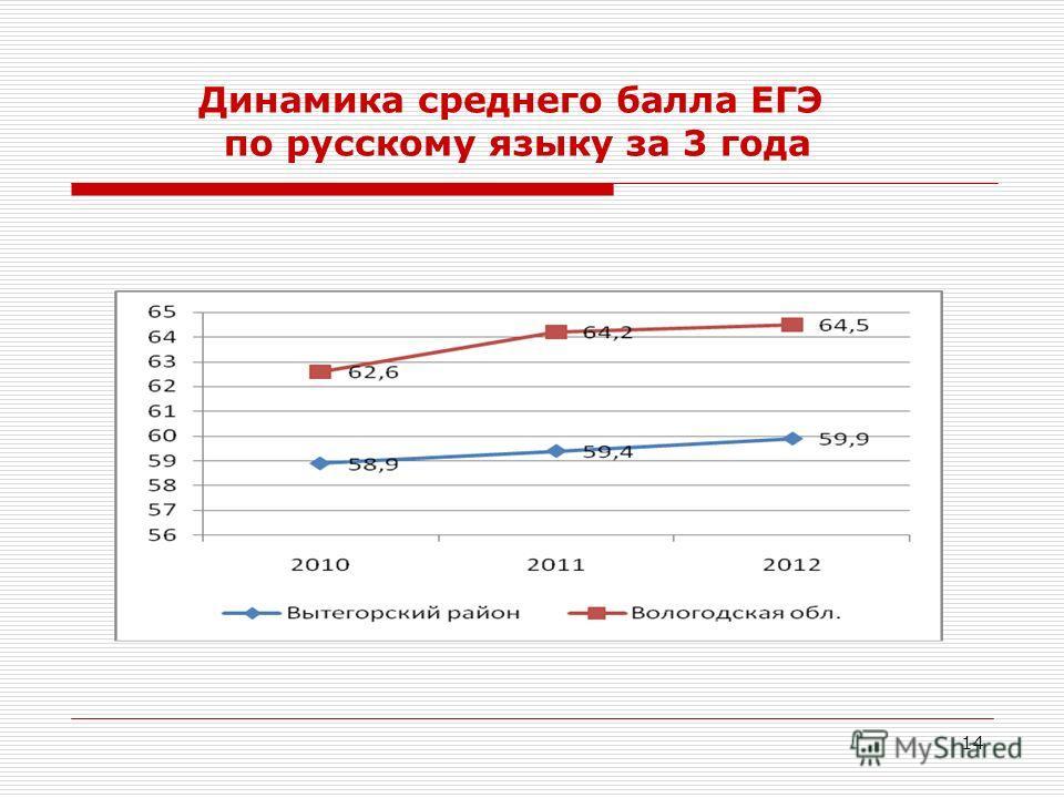 14 Динамика среднего балла ЕГЭ по русскому языку за 3 года