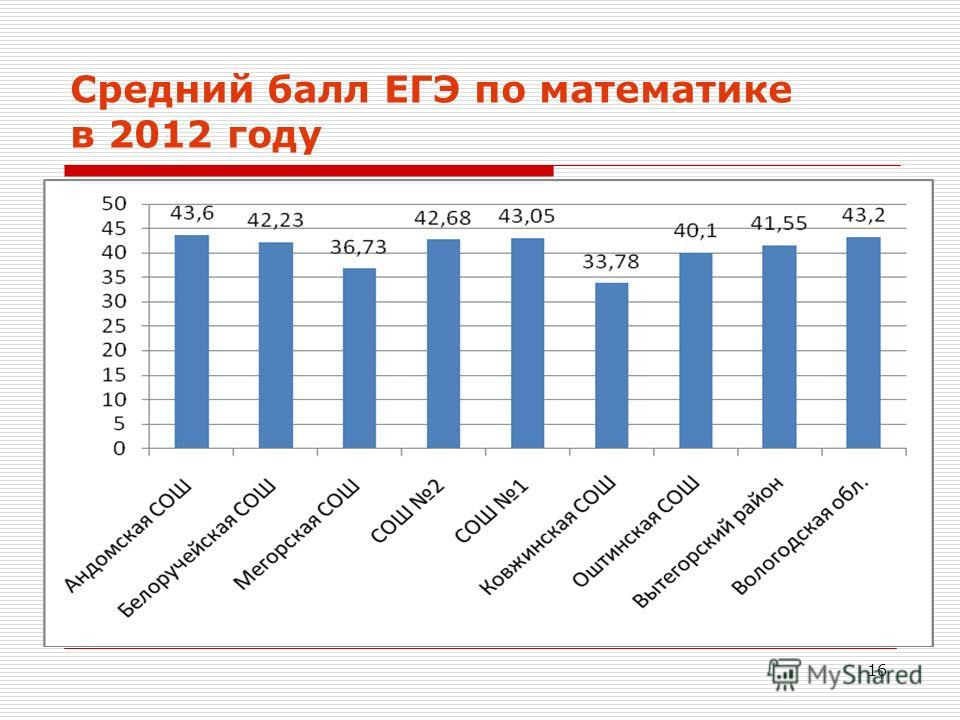 16 Средний балл ЕГЭ по математике в 2012 году