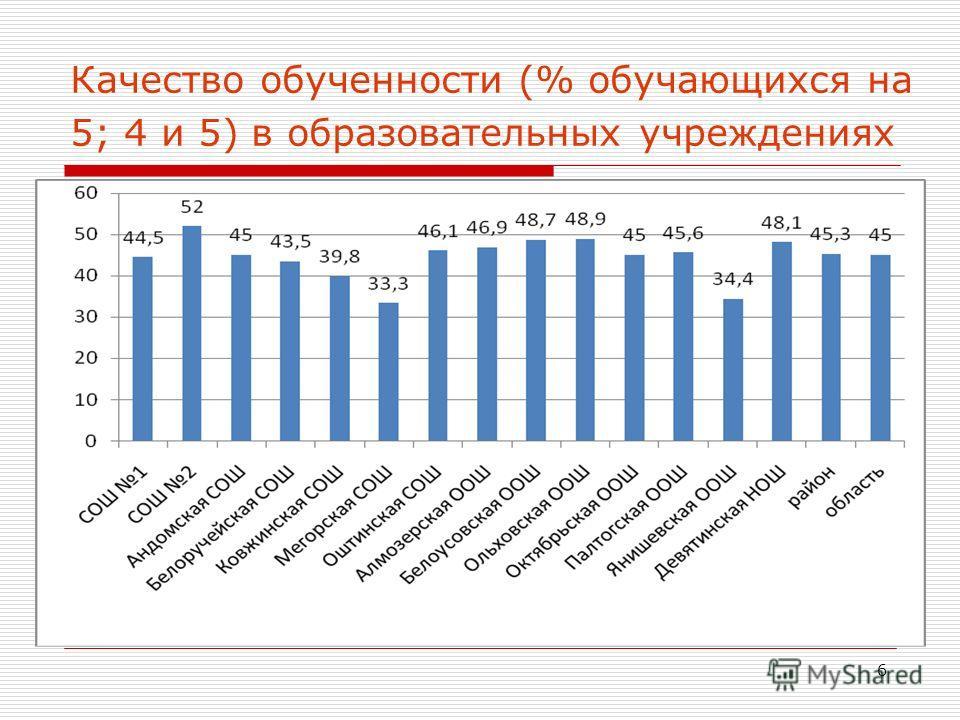 6 Качество обученности (% обучающихся на 5; 4 и 5) в образовательных учреждениях