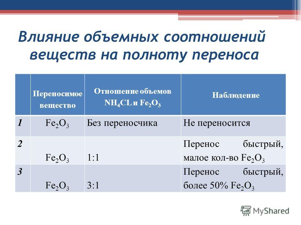 Влияние объемных соотношений веществ на полноту переноса Переносимое вещество Отношение объемов NH 4 CL и Fe 2 O 3 Наблюдение 1Fe 2 O 3 Без переносчикаНе переносится 2 Fe 2 O 3 1:1 Перенос быстрый, малое кол-во Fe 2 O 3 3 Fe 2 O 3 3:1 Перенос быстрый