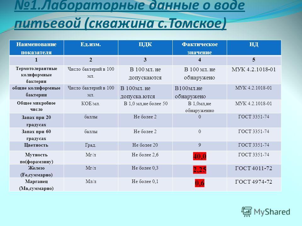 1.Лабораторные данные о воде питьевой (скважина с.Томское) Наименование показателя Ед.изм.ПДК Фактическое значение НД 12345 Термотолерантные колиформные бактерии Число бактерий в 100 мл. В 100 мл. не допускаются В 100 мл. не обнаружено МУК 4.2.1018-0