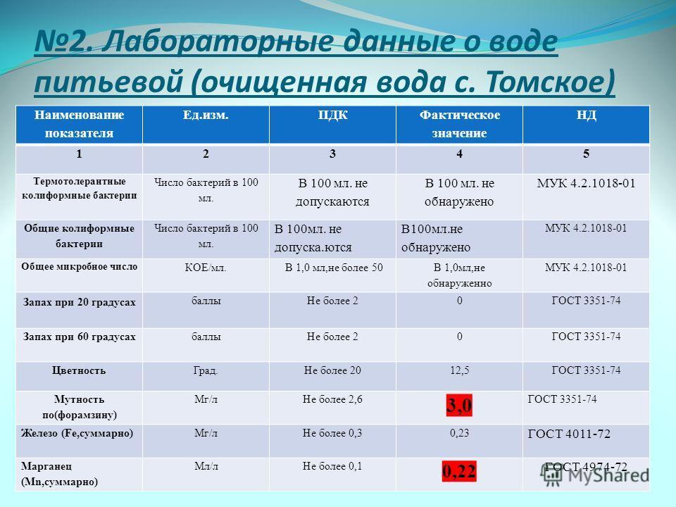 2. Лабораторные данные о воде питьевой (очищенная вода с. Томское) Наименование показателя Ед.изм.ПДК Фактическое значение НД 12345 Термотолерантные колиформные бактерии Число бактерий в 100 мл. В 100 мл. не допускаются В 100 мл. не обнаружено МУК 4.