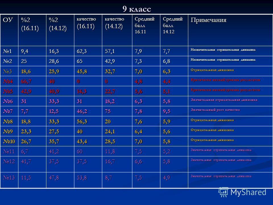 9 класс ОУ %2 (16.11) %2 (14.12) качество (16.11) качество (14.12) Средний балл 16.11 Средний балл 14.12 Примечания 19,416,362,357,17,97,7 Незначительная отрицательная динамика 22528,66542,97,36,8 318,625,945,832,77,06,3 Отрицательная динамика 466,74