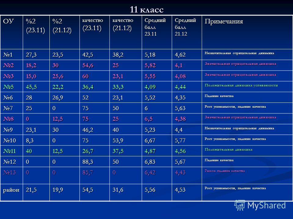 11 класс ОУ %2 (23.11) %2 (21.12) качество (23.11) качество (21.12) Средний балл 23.11 Средний балл 21.12 Примечания 127,323,542,538,25,184,62 Незначительная отрицательная динамика 218,23054,6255,824,1 Значительная отрицательная динамика 315,025,6602