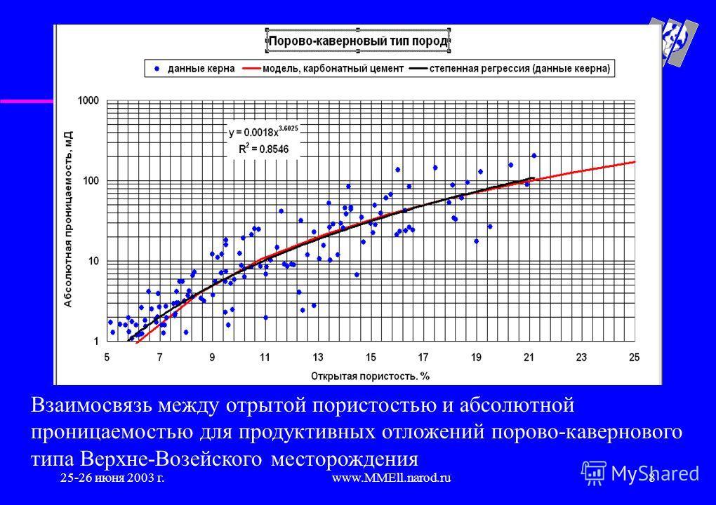 25-26 июня 2003 г.www.MMEll.narod.ru8 Взаимосвязь между отрытой пористостью и абсолютной проницаемостью для продуктивных отложений порово-кавернового типа Верхне-Возейского месторождения