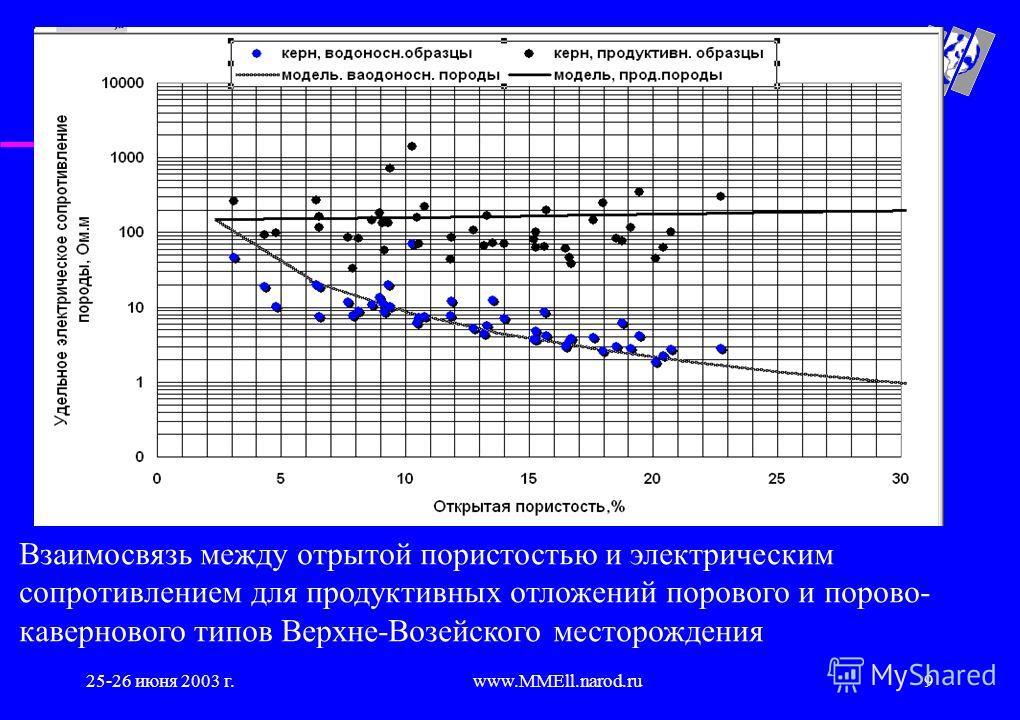 25-26 июня 2003 г.www.MMEll.narod.ru9 Взаимосвязь между отрытой пористостью и электрическим сопротивлением для продуктивных отложений порового и порово- кавернового типов Верхне-Возейского месторождения