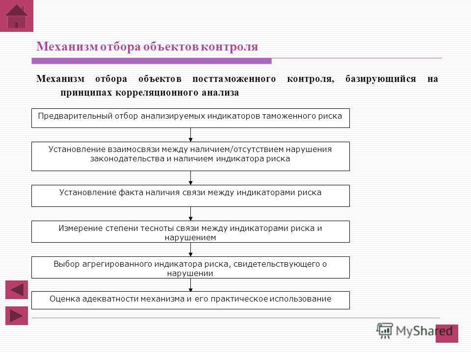 Механизм отбора объектов контроля Механизм отбора объектов посттаможенного контроля, базирующийся на принципах корреляционного анализа Выбор агрегированного индикатора риска, свидетельствующего о нарушении Установление факта наличия связи между индик