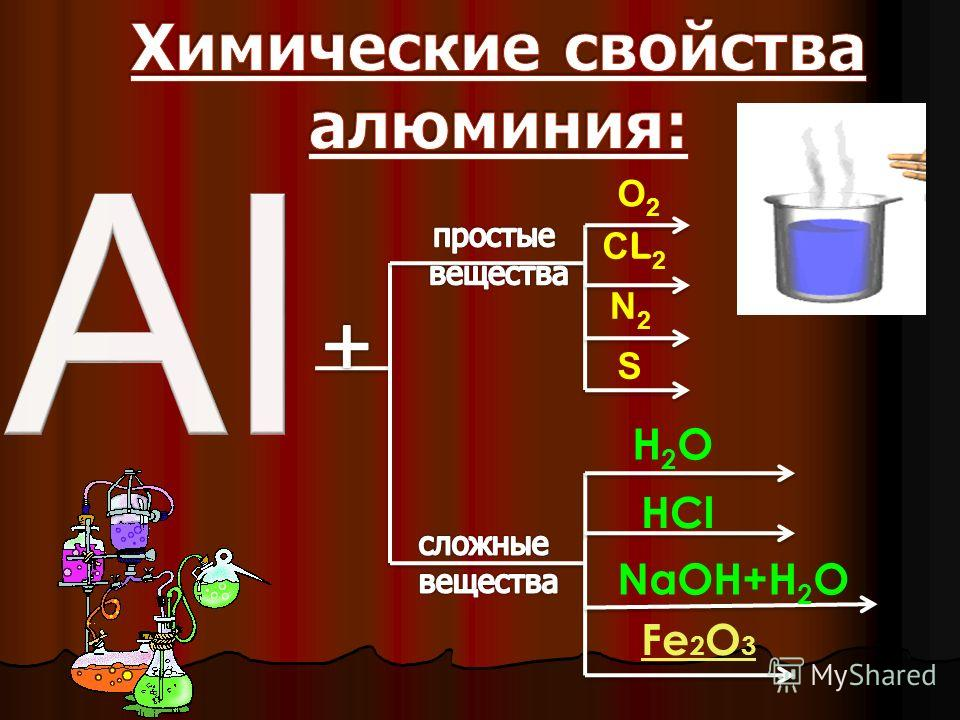 Физические свойства Алюминий – металл серебристо- белого цвета, лёгкий ( q- 2,7 г./ см. 3 ), плавится при температуре 660 0 С. обладает хорошей ковкостью, пластичностью, электрической проводимостью и теплопроводностью, легко поддаётся обработке, обра