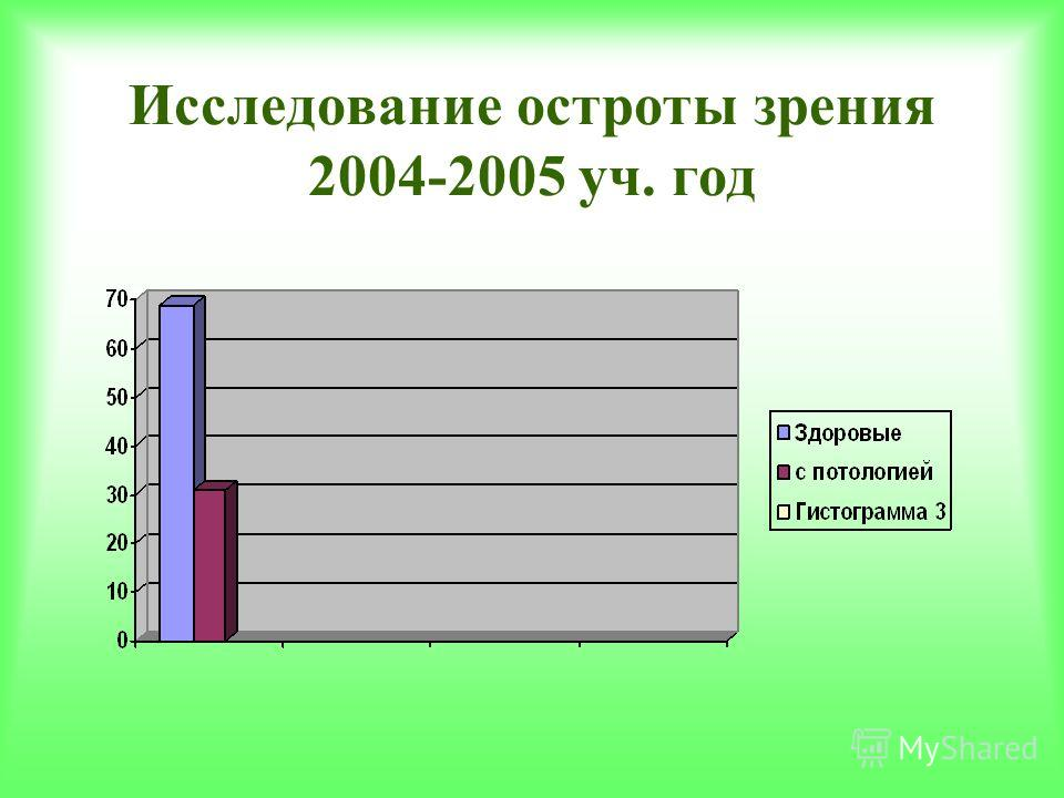 Исследование остроты зрения 2004-2005 уч. год