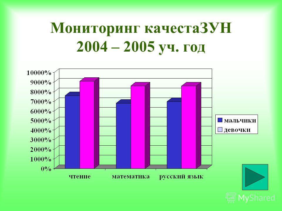 Мониторинг качестаЗУН 2004 – 2005 уч. год