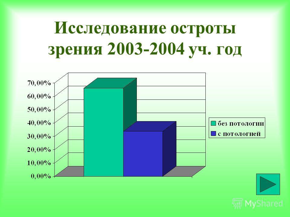 Исследование остроты зрения 2003-2004 уч. год