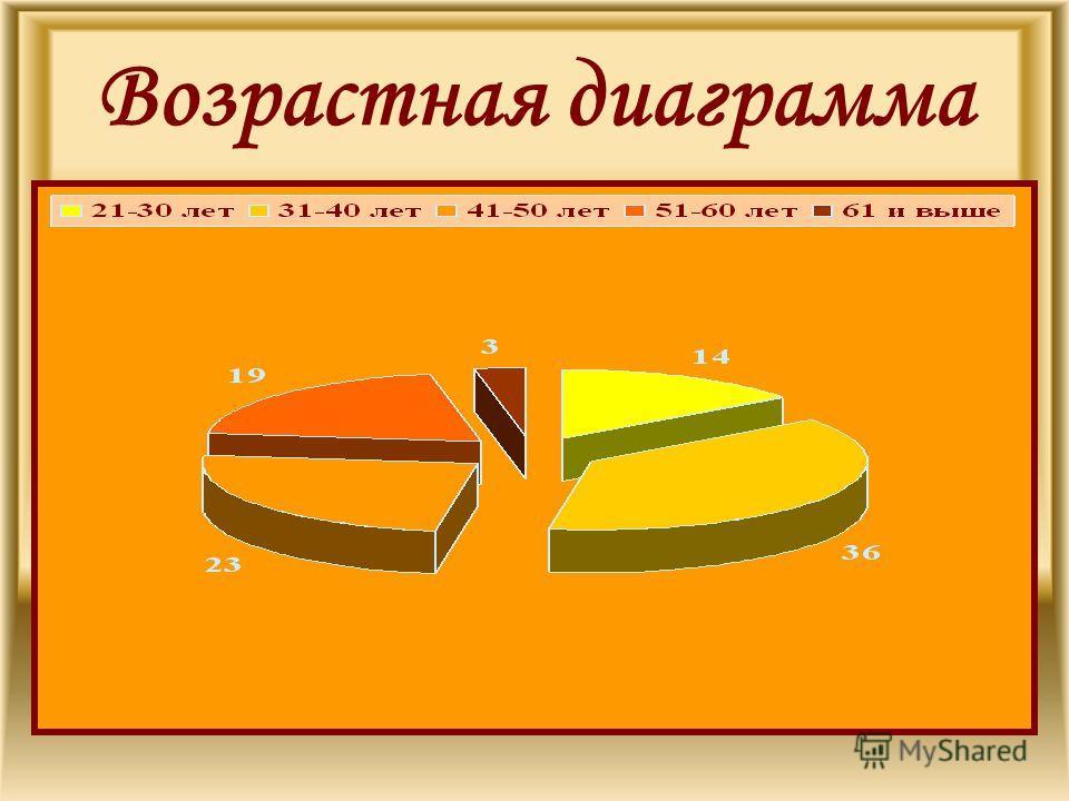 Возрастная диаграмма