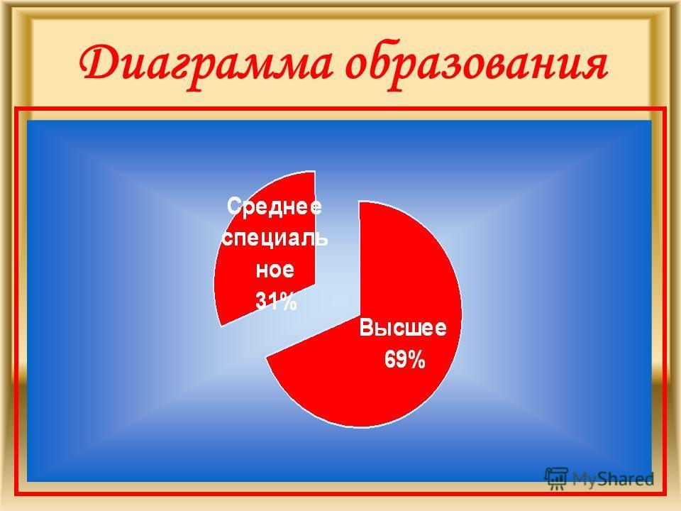 Диаграмма образования