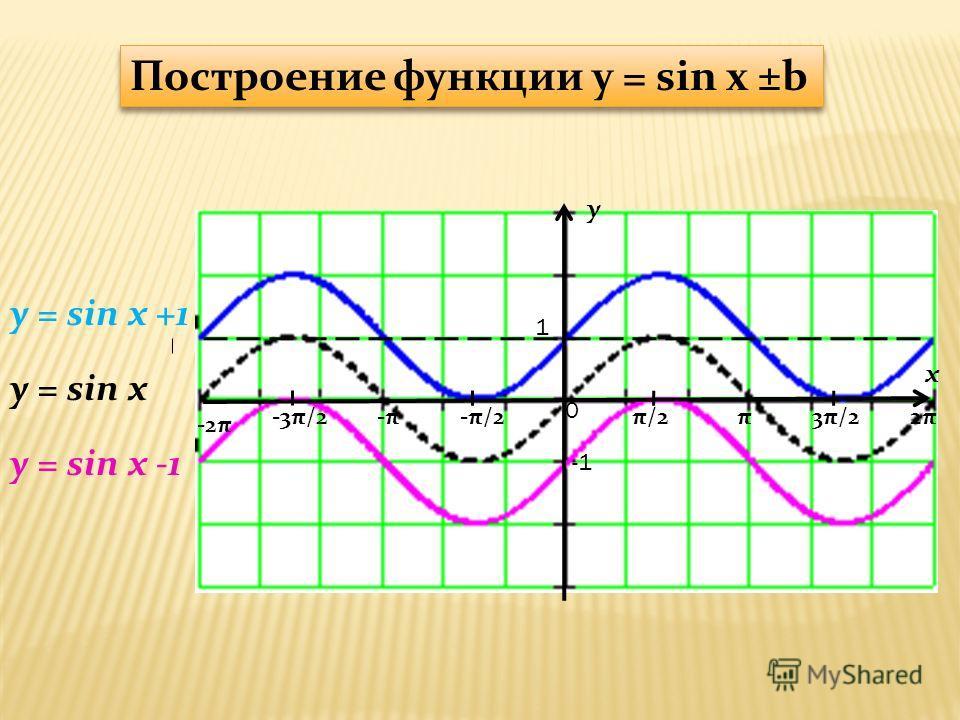 y x 1 π/2-π/2π3π/22π2π-π-π-3π/2 -2π 0 y = sin x +1 y = sin x Построение функции y = sin x ±b y = sin x -1