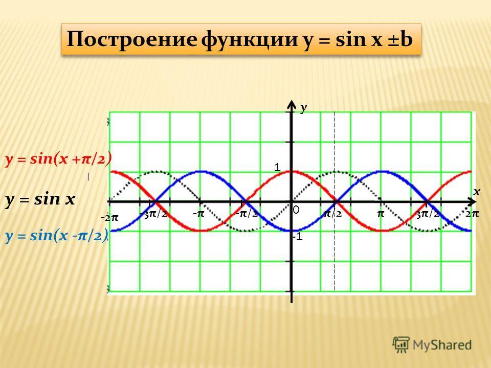 y x 1 π/2-π/2π3π/22π2π-π-π-3π/2 -2π 0 y = sin(x +π/2) y = sin x Построение функции y = sin x ±b y = sin(x -π/2)