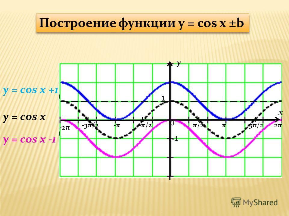 y x 1 π/2-π/2π3π/22π2π-π-π-3π/2 -2π 0 y = cos x +1 y = cos x Построение функции y = cos x ±b y = cos x -1