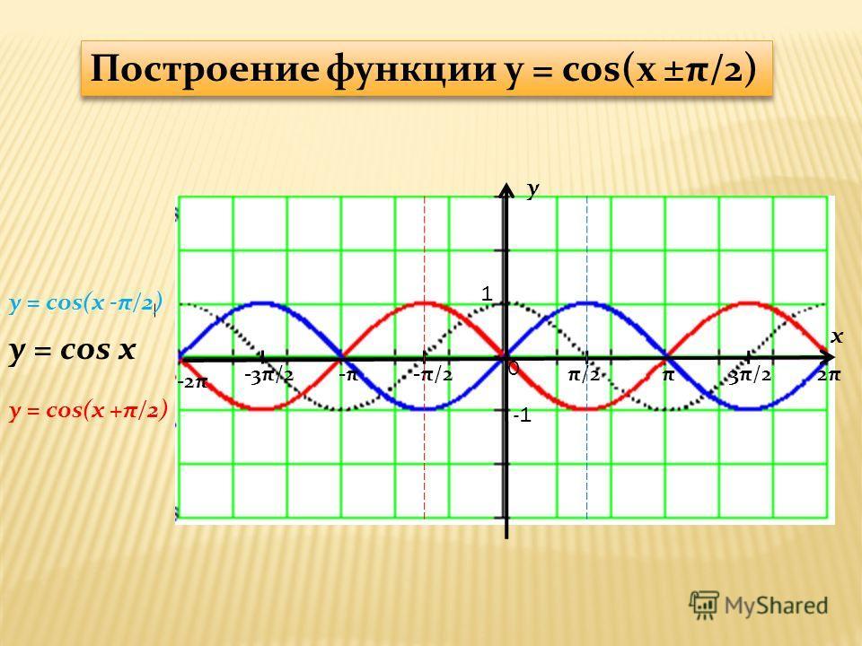 y x 1 π/2-π/2π3π/22π2π-π-π-3π/2 -2π 0 y = cos(x -π/2) y = cos x Построение функции y = cos(x ±π/2) y = cos(x +π/2)