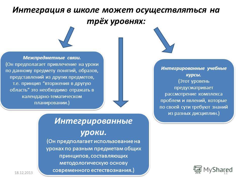 Интеграция в школе может осуществляться на трёх уровнях: 18.12.201311 Межпредметные связи. (Он предполагает привлечение на уроки по данному предмету понятий, образов, представлений из других предметов, т.е. принцип вторжения в другую область это необ