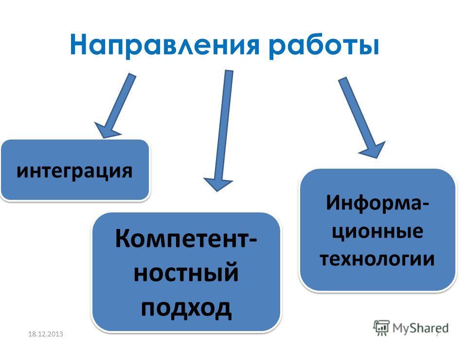 Направления работы 18.12.20137 интеграция Компетент- ностный подход Информа- ционные технологии