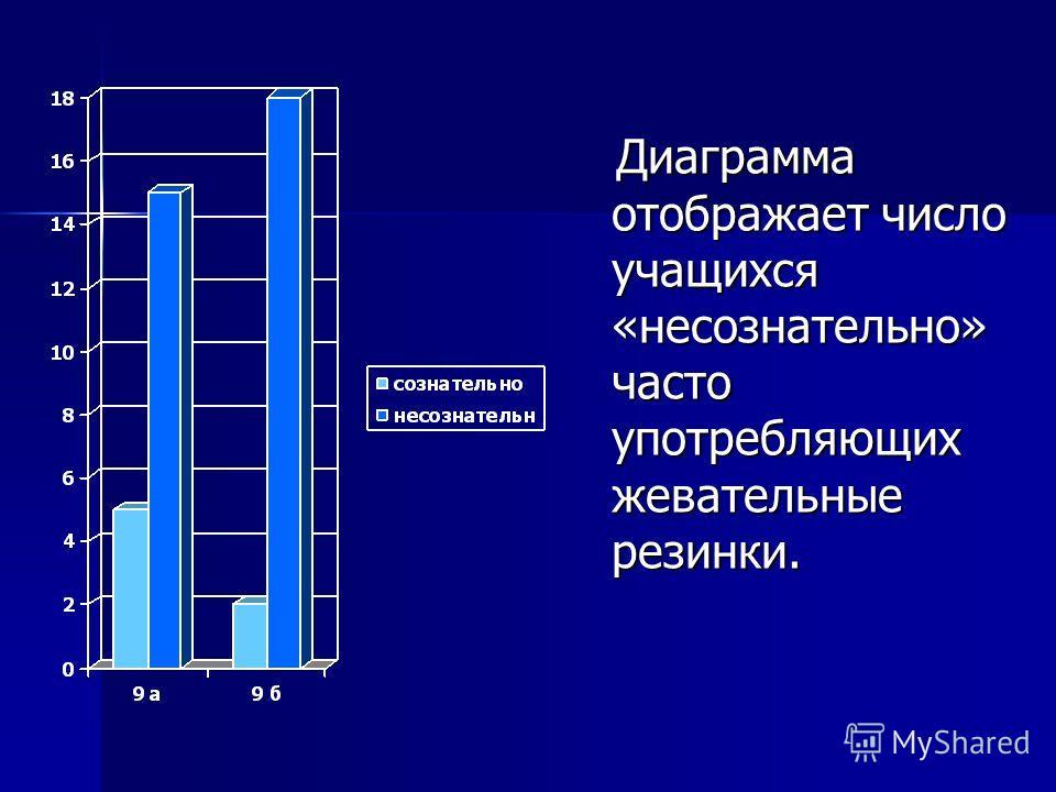 Диаграмма отображает число учащихся «несознательно» часто употребляющих жевательные резинки. Диаграмма отображает число учащихся «несознательно» часто употребляющих жевательные резинки.