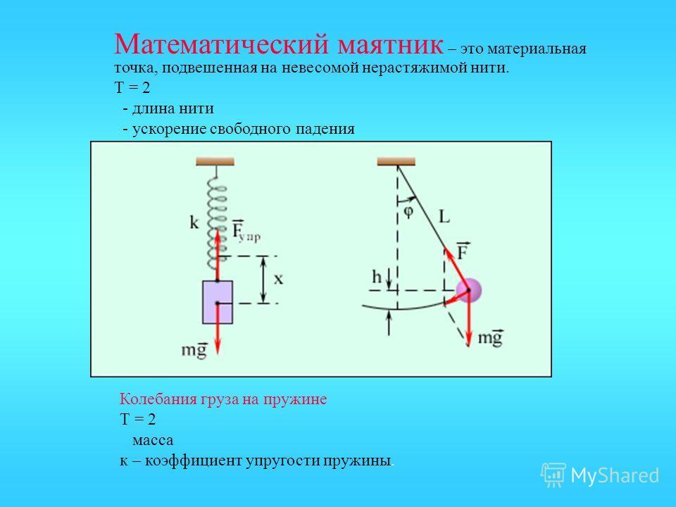 Математический маятник – это материальная точка, подвешенная на невесомой нерастяжимой нити. Т = 2 - длина нити - ускорение свободного падения Колебания груза на пружине Т = 2 масса к – коэффициент упругости пружины.