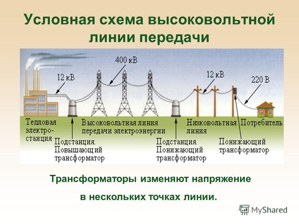 Условная схема высоковольтной линии передачи Трансформаторы изменяют напряжение в нескольких точках линии.