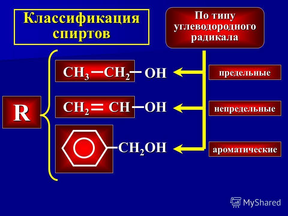 Классификация спиртов По типу углеводородного радикала СН 2 СН 3 ОHОHОHОH СН СН 2 ОHОHОHОH СН 2 ОH R предельные непредельные ароматические