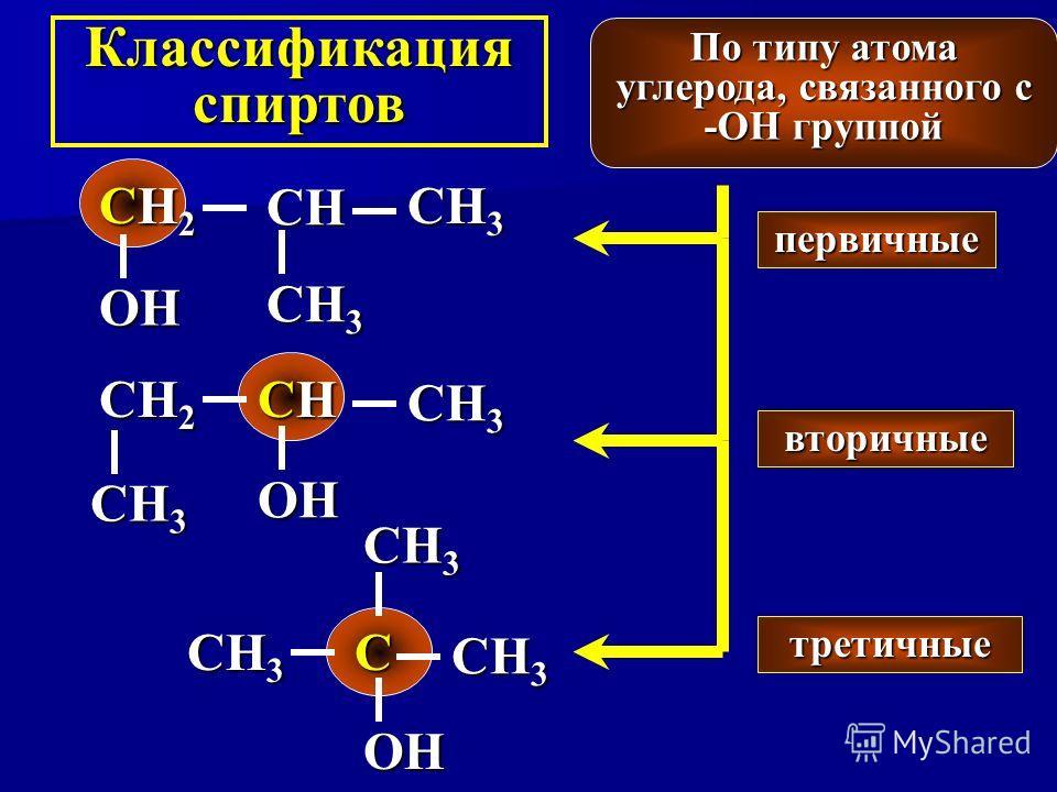 Классификация спиртов По типу атома углерода, связанного с -ОН группой первичные вторичные третичные СНСНСНСН СН 2 ОHОHОHОH СН 3 СН СН2СН2СН2СН2 ОHОHОHОH С ОHОHОHОH