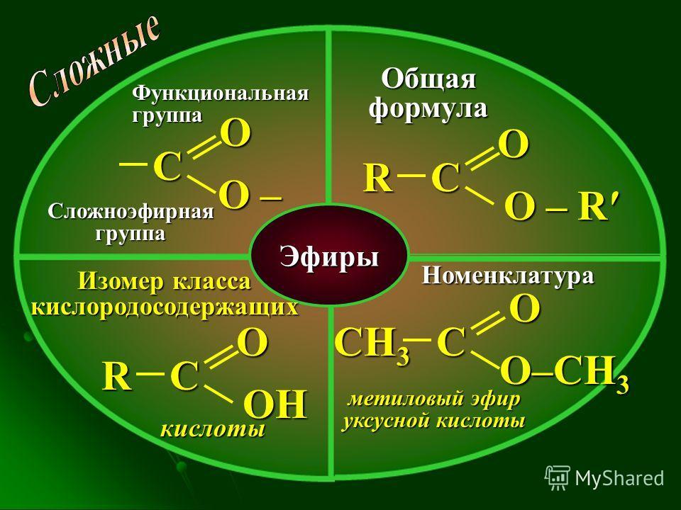 Эфиры Функциональная группа Общая формула Изомер класса кислородосодержащих Номенклатура С О О –О –О –О – Сложноэфирная группа С О О – R R СН 3 С О О–CH 3 метиловый эфир уксусной кислоты кислоты С О ОНОНОНОН R