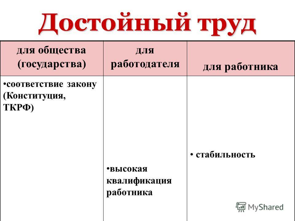 Достойный труд для общества (государства) для работодателя для работника соответствие закону (Конституция, ТКРФ) высокая квалификация работника стабильность