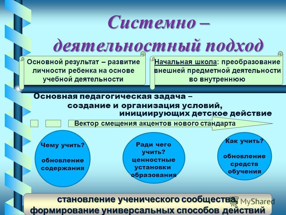 Системно – деятельностный подход Основной результат – развитие личности ребенка на основе учебной деятельности Начальная школа: преобразование внешней предметной деятельности во внутреннюю Основная педагогическая задача – создание и организация услов