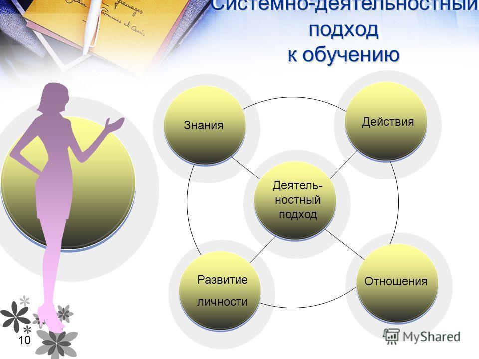 Деятель- ностный подход Знания Действия Отношения Развитие личности Системно-деятельностный подход к обучению 10